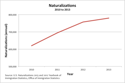 Graph of Naturalizations