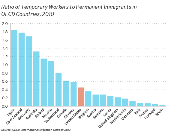 Graph of workers