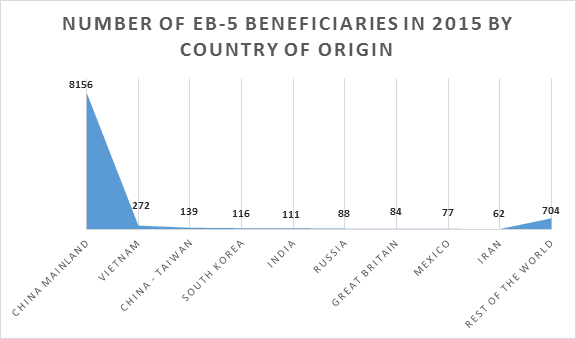 Graph of EB-5 beneficiaries